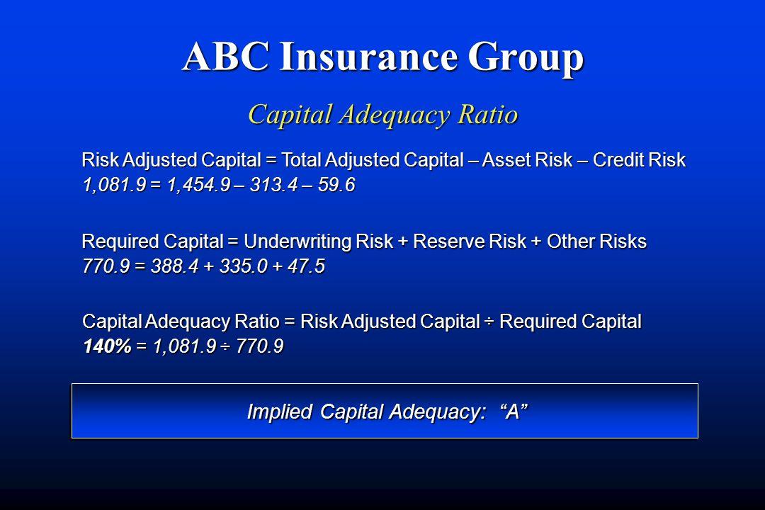 ABC Insurance Group Capital Adequacy Ratio Capital Adequacy Ratio = Risk Adjusted Capital ÷ Required Capital 140% = 1,081.9 ÷ 770.9 Required Capital = Underwriting Risk + Reserve Risk + Other Risks 770.9 = 388.4 + 335.0 + 47.5 Risk Adjusted Capital = Total Adjusted Capital – Asset Risk – Credit Risk 1,081.9 = 1,454.9 – 313.4 – 59.6 Implied Capital Adequacy: A