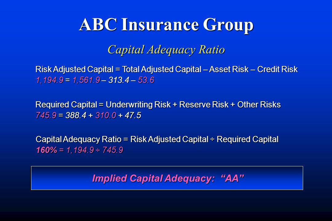 ABC Insurance Group Capital Adequacy Ratio Capital Adequacy Ratio = Risk Adjusted Capital ÷ Required Capital 160% = 1,194.9 ÷ 745.9 Required Capital = Underwriting Risk + Reserve Risk + Other Risks 745.9 = 388.4 + 310.0 + 47.5 Risk Adjusted Capital = Total Adjusted Capital – Asset Risk – Credit Risk 1,194.9 = 1,561.9 – 313.4 – 53.6 Implied Capital Adequacy: AA