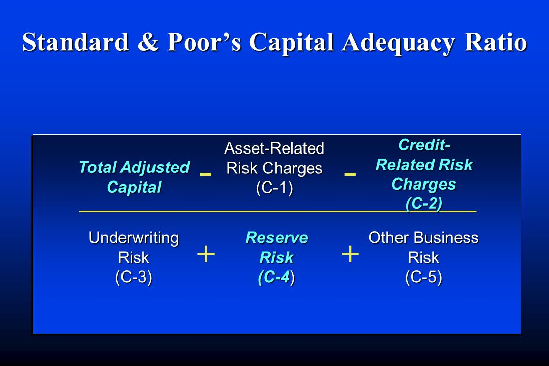 Standard & Poor's Capital Adequacy Ratio Underwriting Risk (C-3) Reserve Risk (C-4) Other Business Risk (C-5) Asset-Related Risk Charges (C-1) Total Adjusted Capital Credit- Related Risk Charges (C-2) -- 