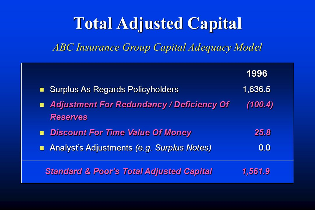 Total Adjusted Capital n Surplus As Regards Policyholders1,636.5 n Adjustment For Redundancy / Deficiency Of(100.4) Reserves n Discount For Time Value Of Money25.8 n Analyst's Adjustments (e.g.