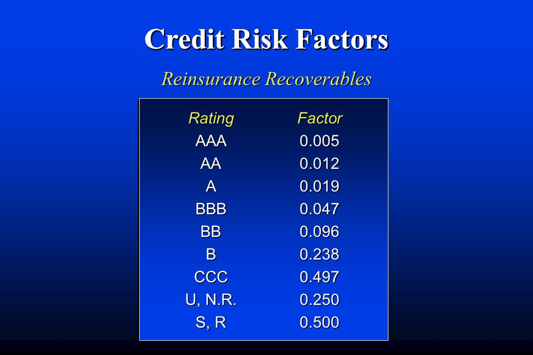 Credit Risk Factors Reinsurance Recoverables Rating AAA AA A BBB BB B CCC U, N.R.