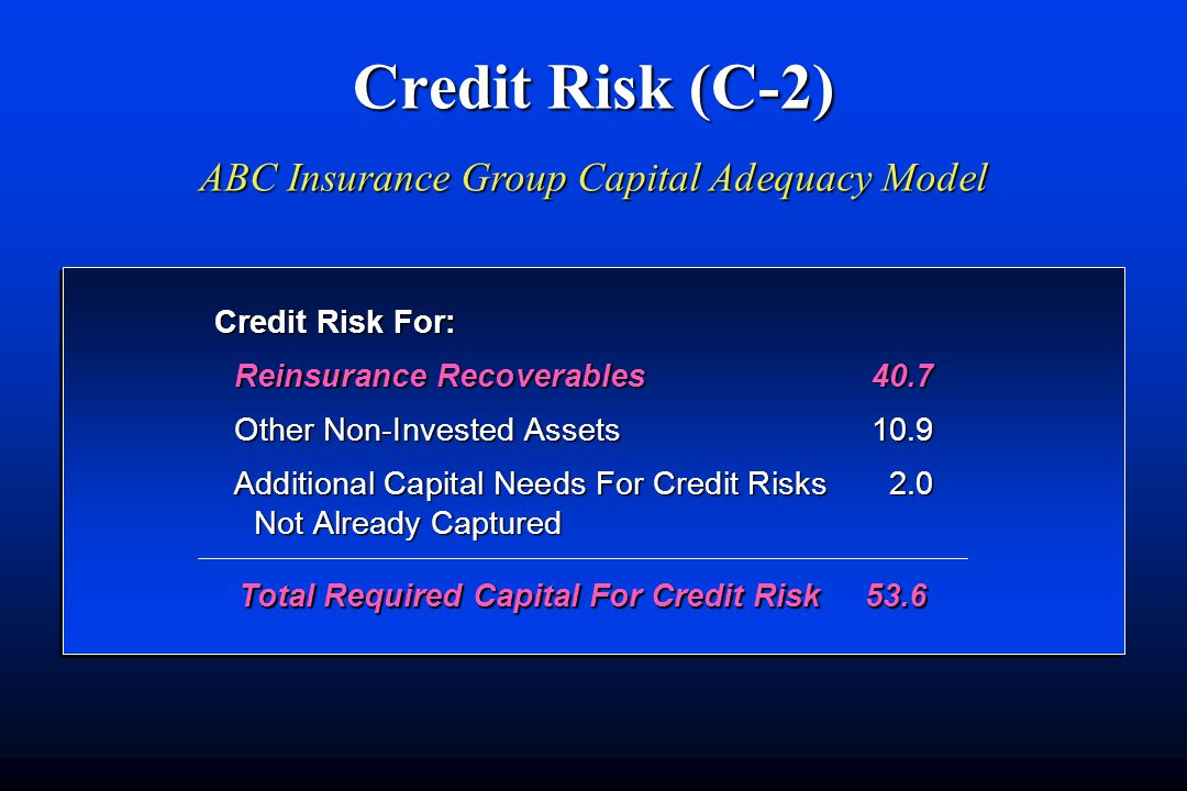 Credit Risk (C-2) ABC Insurance Group Capital Adequacy Model Total Required Capital For Credit Risk 53.6 Credit Risk For: Reinsurance Recoverables40.7 Other Non-Invested Assets10.9 Additional Capital Needs For Credit Risks 2.0 Not Already Captured