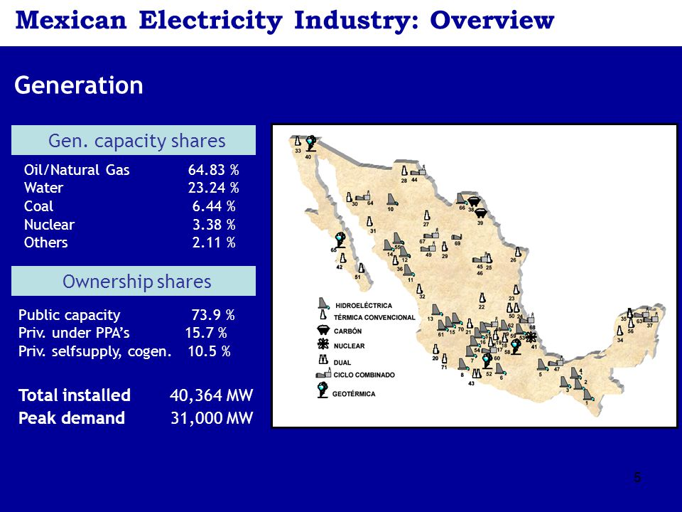 5 Mexican Electricity Industry: Overview Generation Oil/Natural Gas 64.83 % Water 23.24 % Coal 6.44 % Nuclear 3.38 % Others 2.11 % Gen. capacity share
