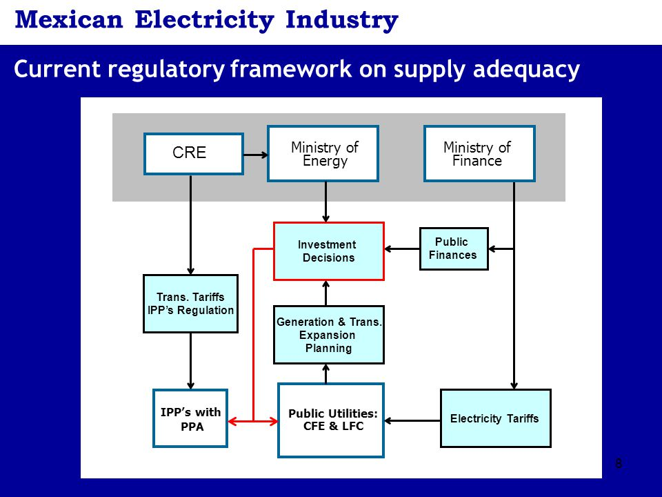 8 Mexican Electricity Industry Current regulatory framework on supply adequacy Public Utilities: CFE & LFC Ministry of Energy IPP's with PPA Ministry of Finance CRE Trans.