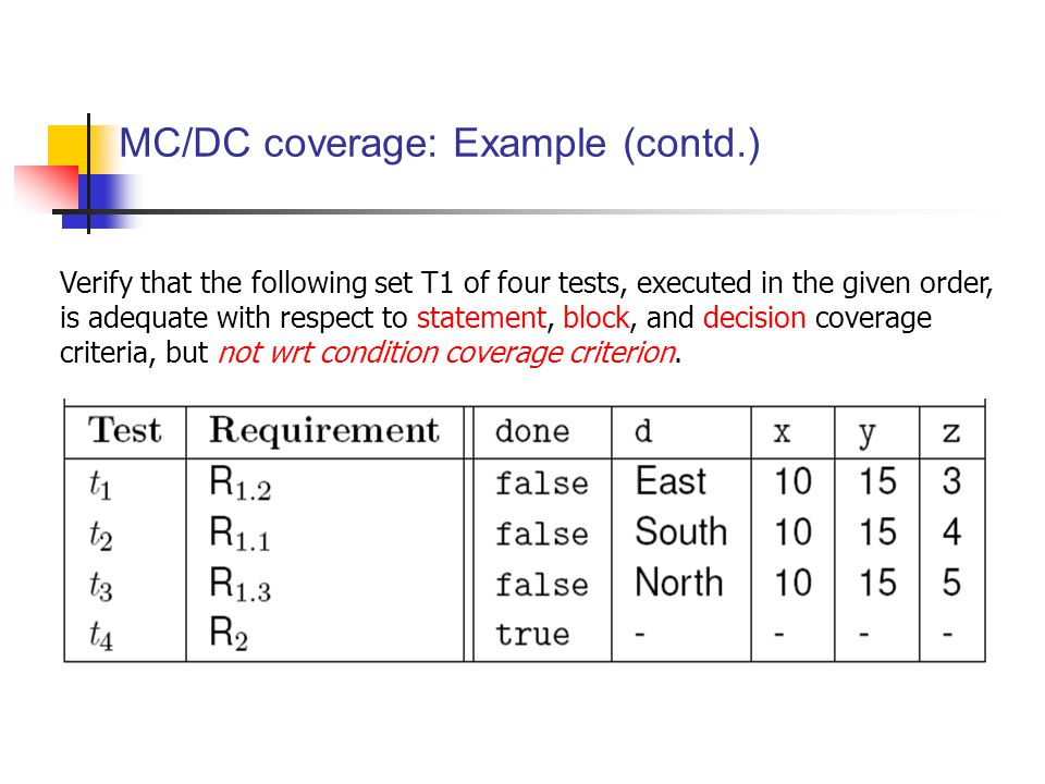 Verify that the following set T1 of four tests, executed in the given order, is adequate with respect to statement, block, and decision coverage criteria, but not wrt condition coverage criterion.