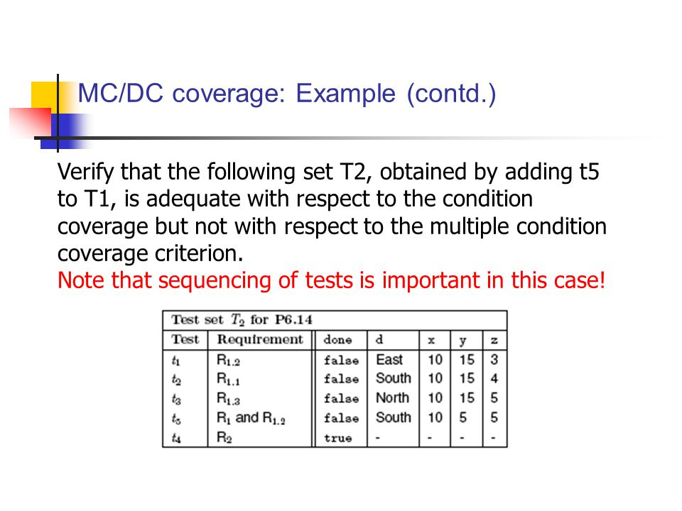 MC/DC coverage: Example (contd.) Verify that the following set T2, obtained by adding t5 to T1, is adequate with respect to the condition coverage but not with respect to the multiple condition coverage criterion.