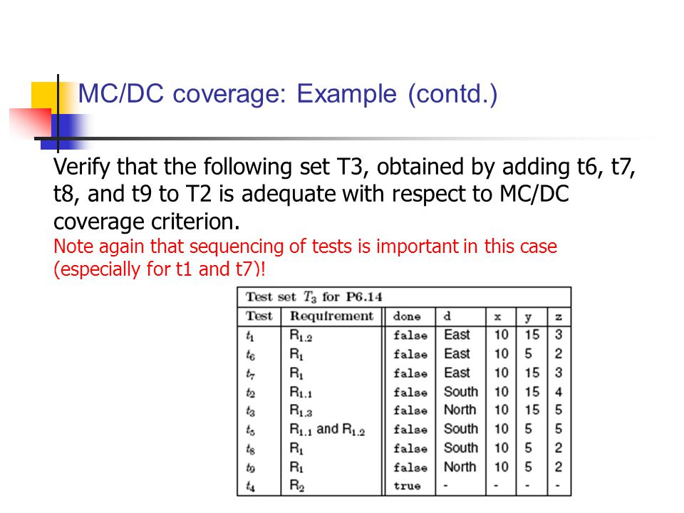 MC/DC coverage: Example (contd.) Verify that the following set T3, obtained by adding t6, t7, t8, and t9 to T2 is adequate with respect to MC/DC coverage criterion.