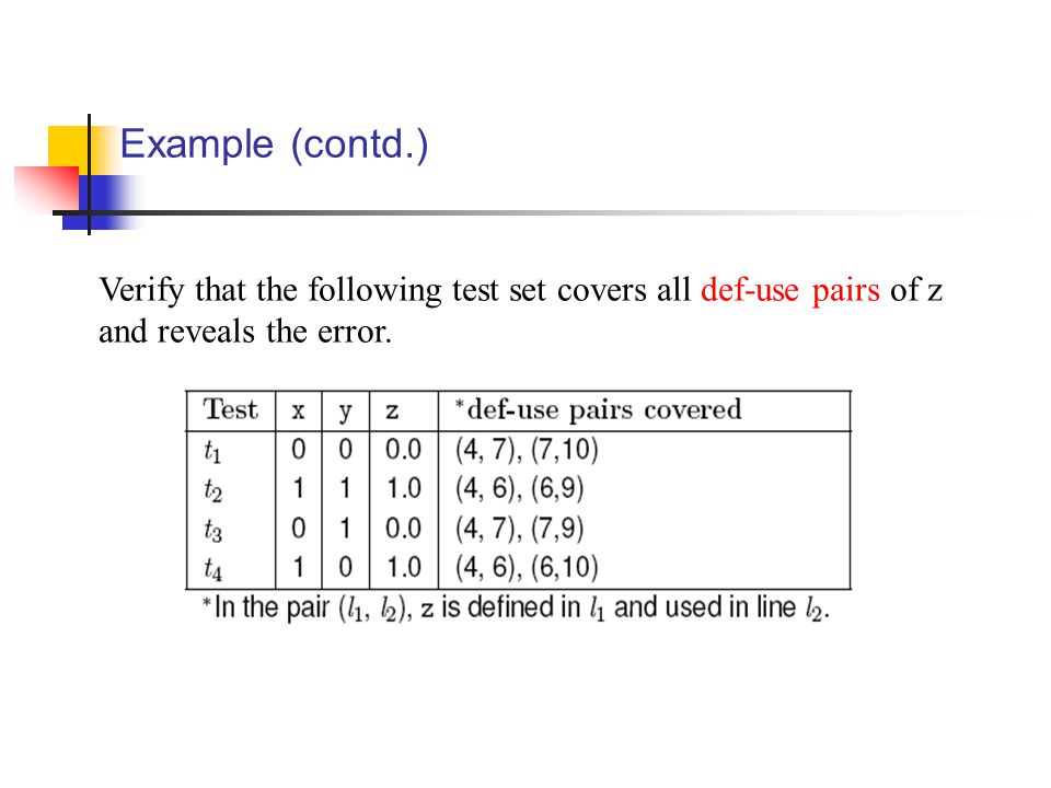 Example (contd.) Verify that the following test set covers all def-use pairs of z and reveals the error.