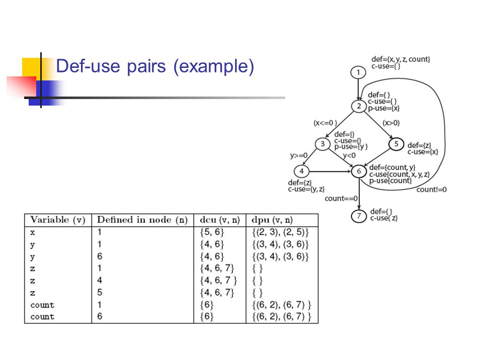 Def-use pairs (example)
