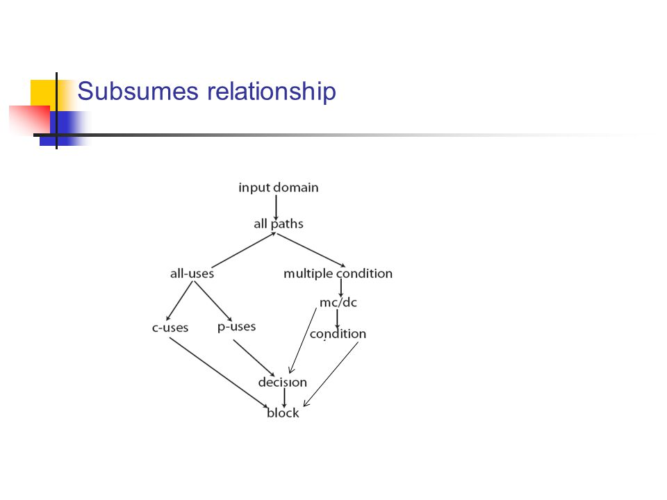 Subsumes relationship