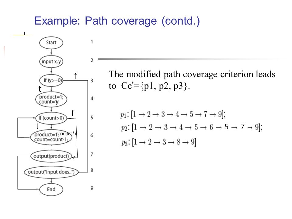 Example: Path coverage (contd.) The modified path coverage criterion leads to Ce'={p1, p2, p3}.