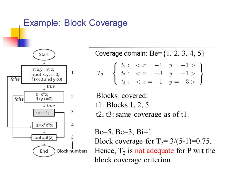 Example: Block Coverage Blocks covered: t1: Blocks 1, 2, 5 t2, t3: same coverage as of t1.