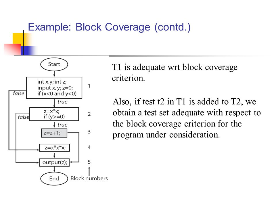 Example: Block Coverage (contd.) T1 is adequate wrt block coverage criterion.