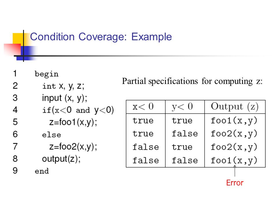 Condition Coverage: Example Partial specifications for computing z: Error