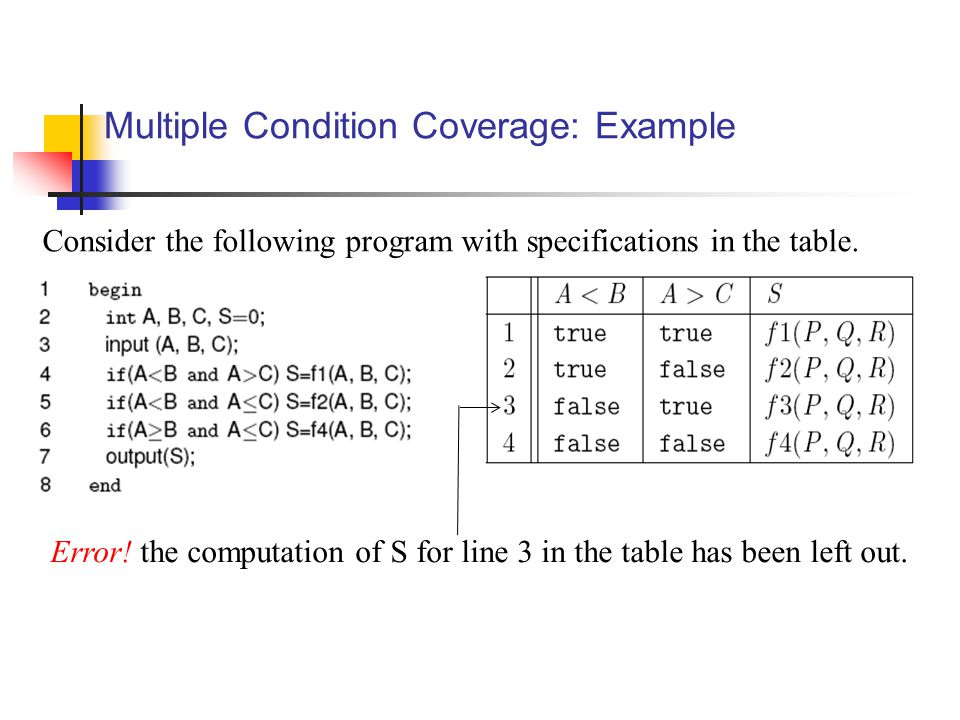 Multiple Condition Coverage: Example Consider the following program with specifications in the table.