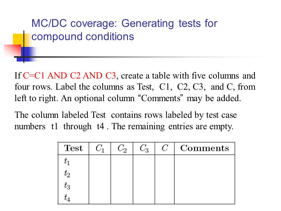MC/DC coverage: Generating tests for compound conditions If C=C1 AND C2 AND C3, create a table with five columns and four rows.