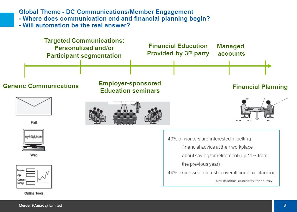 8 Mercer (Canada) Limited Global Theme - DC Communications/Member Engagement - Where does communication end and financial planning begin.