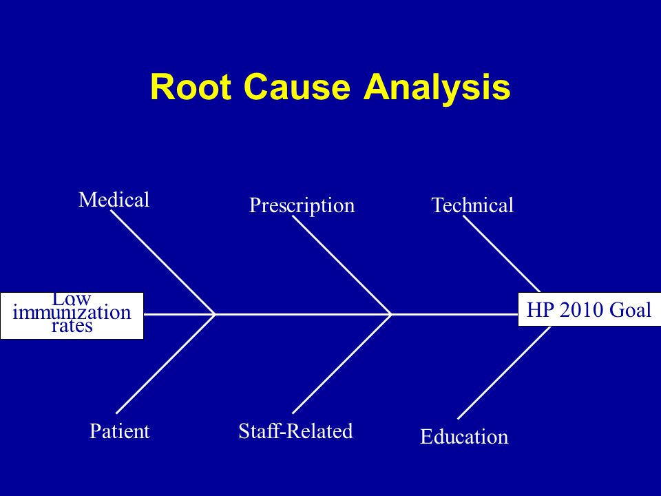 Root Cause Analysis Low immunization rates Prescription Medical Education Staff-RelatedPatient Technical HP 2010 Goal