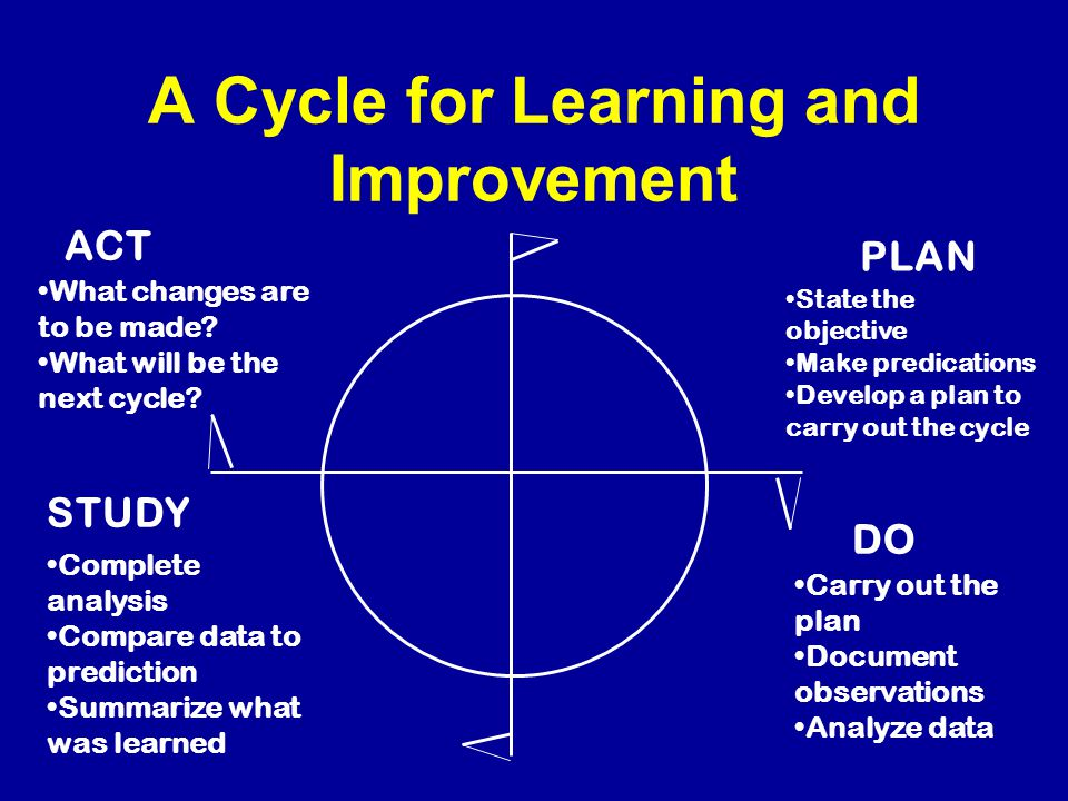 The IHI Model for Improvement Act Plan Do Study What are we trying to accomplish.