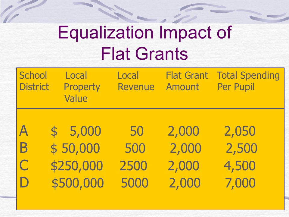 Equalization Impact of Flat Grants School Local Local Flat Grant Total Spending District Property Revenue Amount Per Pupil Value A $ 5,000 50 2,000 2,
