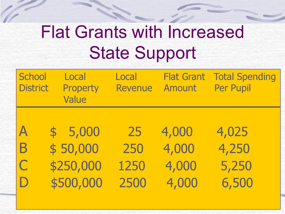 Flat Grants with Increased State Support School Local Local Flat Grant Total Spending District Property Revenue Amount Per Pupil Value A $ 5,000 25 4,000 4,025 B $ 50,000 250 4,000 4,250 C $250,000 1250 4,000 5,250 D $500,000 2500 4,000 6,500