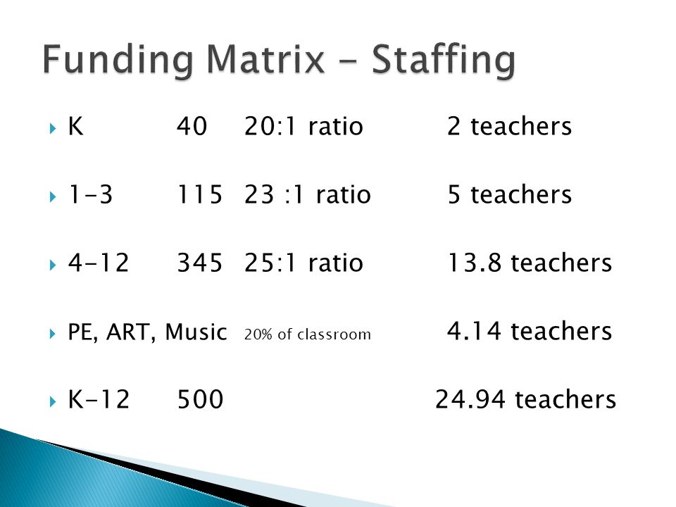  K4020:1 ratio2 teachers  1-3 11523 :1 ratio5 teachers  4-1234525:1 ratio13.8 teachers  PE, ART, Music 20% of classroom 4.14 teachers  K-12500 24.94 teachers