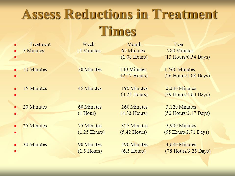 Assess Reductions in Treatment Times Assess Reductions in Treatment Times Treatment Week Month Year Treatment Week Month Year 5 Minutes 15 Minutes 65 Minutes 780 Minutes 5 Minutes 15 Minutes 65 Minutes 780 Minutes (1.08 Hours) (13 Hours/0.54 Days) (1.08 Hours) (13 Hours/0.54 Days) 10 Minutes 30 Minutes 130 Minutes 1,560 Minutes 10 Minutes 30 Minutes 130 Minutes 1,560 Minutes (2.17 Hours) (26 Hours/1.08 Days) (2.17 Hours) (26 Hours/1.08 Days) 15 Minutes 45 Minutes 195 Minutes 2,340 Minutes 15 Minutes 45 Minutes 195 Minutes 2,340 Minutes (3.25 Hours) (39 Hours/1.63 Days) (3.25 Hours) (39 Hours/1.63 Days) 20 Minutes 60 Minutes 260 Minutes 3,120 Minutes 20 Minutes 60 Minutes 260 Minutes 3,120 Minutes (1 Hour) (4.33 Hours) (52 Hours/2.17 Days) (1 Hour) (4.33 Hours) (52 Hours/2.17 Days) 25 Minutes 75 Minutes 325 Minutes 3,900 Minutes 25 Minutes 75 Minutes 325 Minutes 3,900 Minutes (1.25 Hours) (5.42 Hours) (65 Hours/2.71 Days) (1.25 Hours) (5.42 Hours) (65 Hours/2.71 Days) 30 Minutes 90 Minutes 390 Minutes 4,680 Minutes 30 Minutes 90 Minutes 390 Minutes 4,680 Minutes (1.5 Hours) (6.5 Hours) (78 Hours/3.25 Days) (1.5 Hours) (6.5 Hours) (78 Hours/3.25 Days)