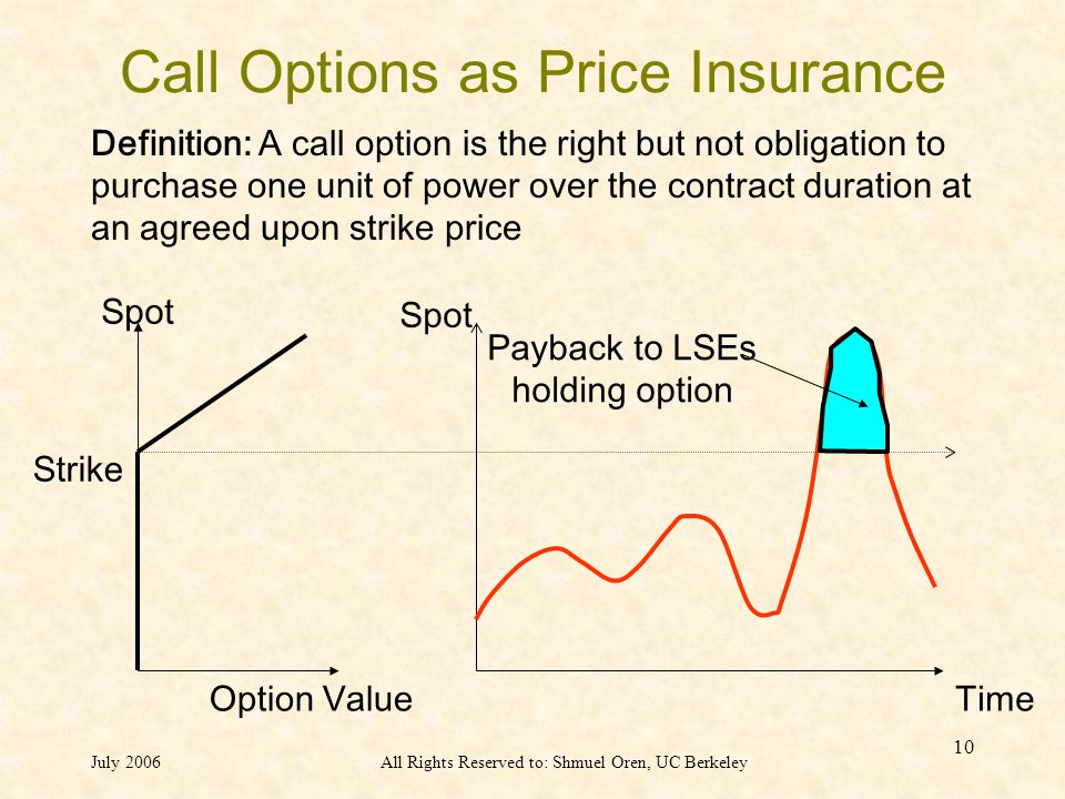 July 2006All Rights Reserved to: Shmuel Oren, UC Berkeley 10 Call Options as Price Insurance Strike Option ValueTime Spot Payback to LSEs holding option Definition: A call option is the right but not obligation to purchase one unit of power over the contract duration at an agreed upon strike price