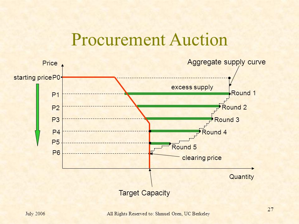 July 2006All Rights Reserved to: Shmuel Oren, UC Berkeley 27 Procurement Auction Price P0 P1 P2 P3 Quantity Round 5 Round 4 starting price clearing price Aggregate supply curve P4 P5 P6 Round 3 Round 2 Round 1 excess supply Target Capacity