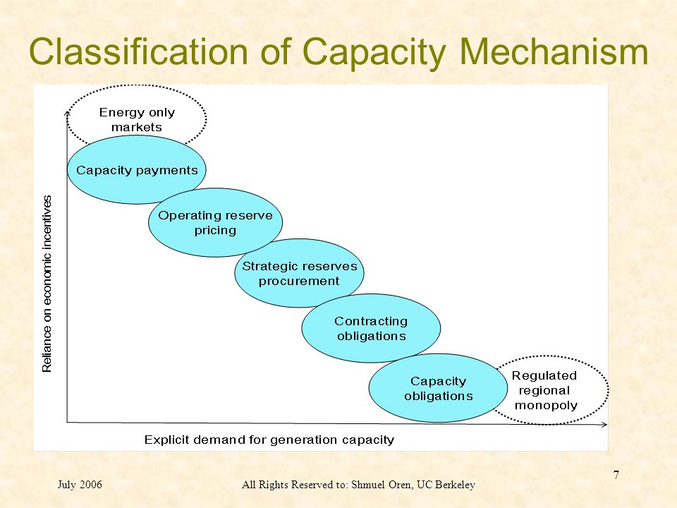 July 2006All Rights Reserved to: Shmuel Oren, UC Berkeley 7 Classification of Capacity Mechanism
