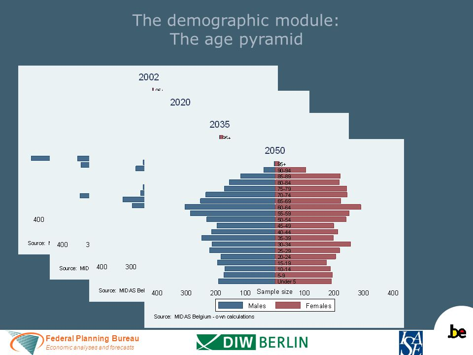 Federal Planning Bureau Economic analyses and forecasts The demographic module: The age pyramid