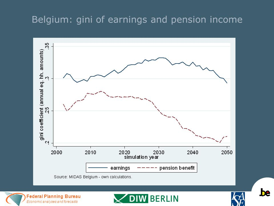 Federal Planning Bureau Economic analyses and forecasts Belgium: gini of earnings and pension income