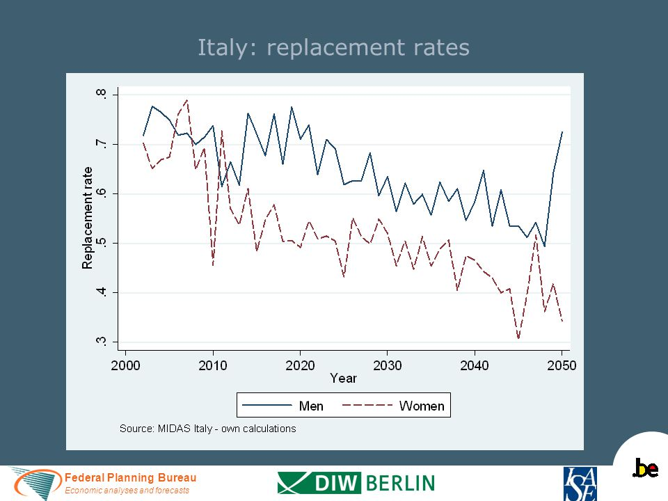 Federal Planning Bureau Economic analyses and forecasts Italy: replacement rates