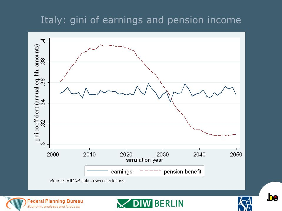 Federal Planning Bureau Economic analyses and forecasts Italy: gini of earnings and pension income