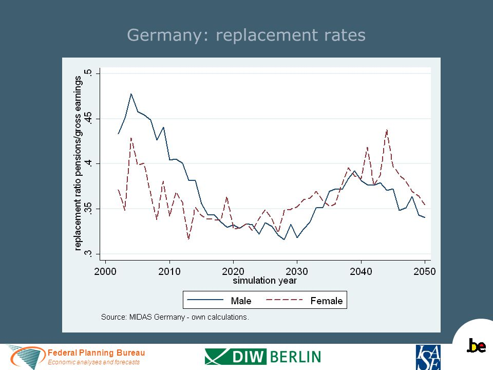 Federal Planning Bureau Economic analyses and forecasts Germany: replacement rates