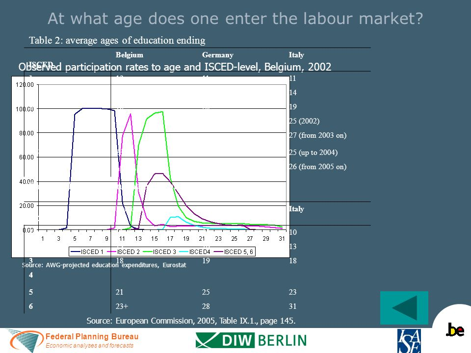 Federal Planning Bureau Economic analyses and forecasts At what age does one enter the labour market? Observed participation rates to age and ISCED-le