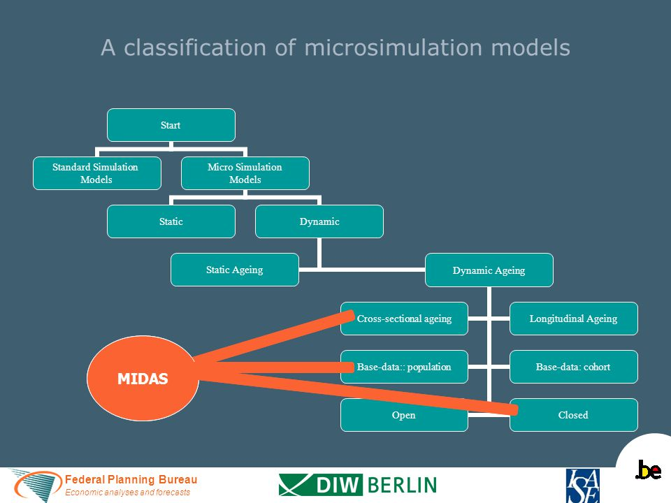 Federal Planning Bureau Economic analyses and forecasts A classification of microsimulation models MIDAS