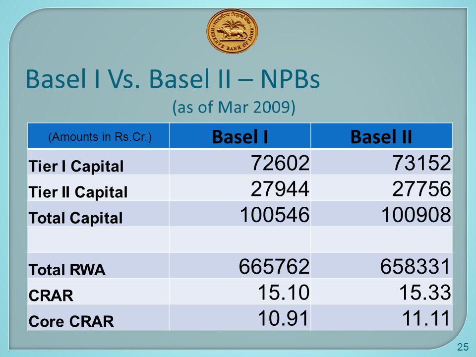25 Basel I Vs.