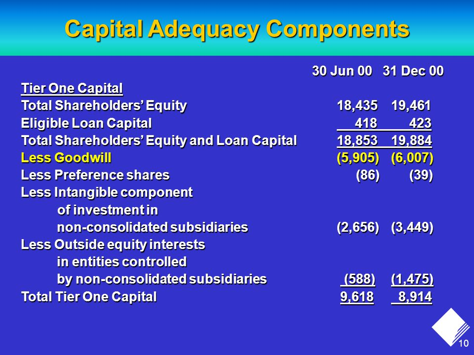 10 30 Jun Dec Jun Dec 00 Tier One Capital Total Shareholders' Equity18,43519,461 Eligible Loan Capital Total Shareholders' Equity and Loan Capital18,85319,884 Less Goodwill(5,905) (6,007) Less Preference shares (86) (39) Less Intangible component of investment in of investment in non-consolidated subsidiaries(2,656)(3,449) non-consolidated subsidiaries(2,656)(3,449) Less Outside equity interests in entities controlled in entities controlled by non-consolidated subsidiaries (588)(1,475) by non-consolidated subsidiaries (588)(1,475) Total Tier One Capital 9,618 8,914 Capital Adequacy Components
