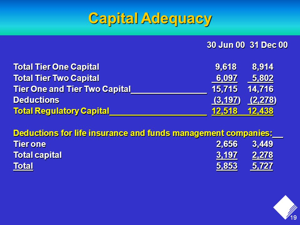 19 Capital Adequacy 30 Jun Dec Jun Dec 00 Total Tier One Capital 9,618 8,914 Total Tier Two Capital 6,097 5,802 Tier One and Tier Two Capital 15,71514,716 Deductions (3,197) (2,278) Total Regulatory Capital 12,51812,438 Deductions for life insurance and funds management companies: Tier one 2,656 3,449 Total capital 3,197 2,278 Total 5,853 5,727
