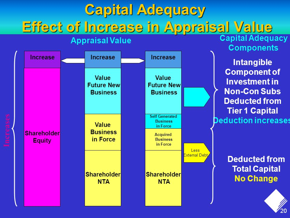 20 Capital Adequacy Effect of Increase in Appraisal Value Appraisal Value Value Business in Force Shareholder NTA Value Future New Business Capital Adequacy Components Increase Shareholder Equity Increases Increase Deducted from Total Capital No Change Less External Debt Value Future New Business Shareholder NTA Self Generated Business in Force Acquired Business in Force Intangible Component of Investment in Non-Con Subs Deducted from Tier 1 Capital Deduction increases Increase