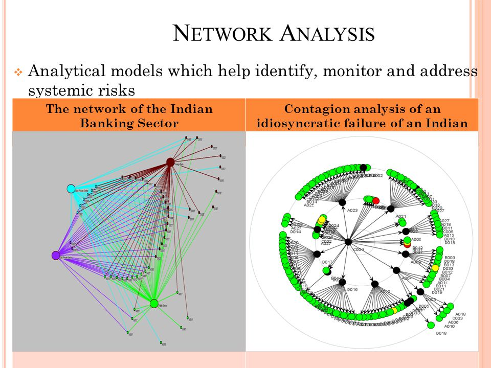 N ETWORK A NALYSIS  Analytical models which help identify, monitor and address systemic risks The network of the Indian Banking Sector Contagion anal