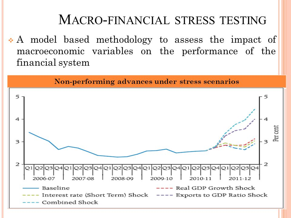 M ACRO - FINANCIAL STRESS TESTING  A model based methodology to assess the impact of macroeconomic variables on the performance of the financial system Non-performing advances under stress scenarios 15