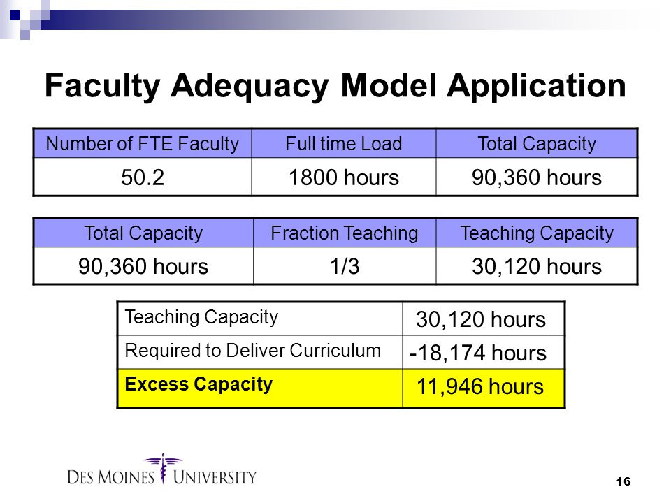 16 Faculty Adequacy Model Application Number of FTE FacultyFull time LoadTotal Capacity 50.21800 hours90,360 hours Total CapacityFraction TeachingTeac