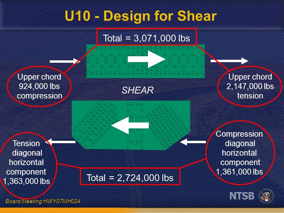 Board Meeting HWY07MH024 U10 - Design for Shear SHEAR Upper chord 2,147,000 lbs tension Upper chord 924,000 lbs compression Compression diagonal horizontal component 1,361,000 lbs Tension diagonal horizontal component 1,363,000 lbs Total = 3,071,000 lbs Total = 2,724,000 lbs