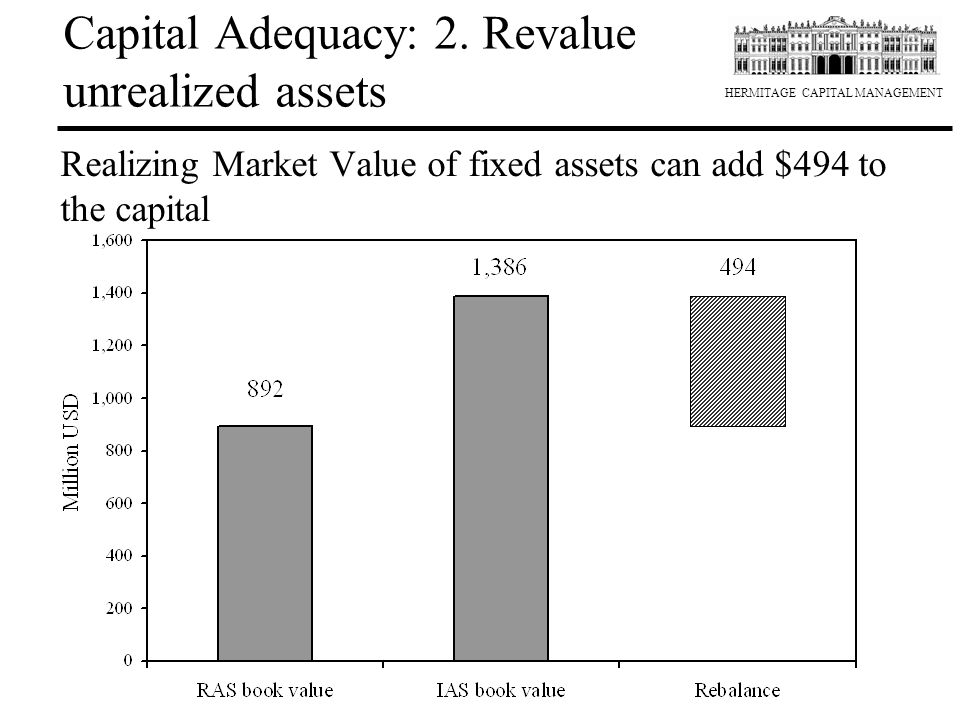 HERMITAGE CAPITAL MANAGEMENT Capital Adequacy: 2. Revalue unrealized assets Realizing Market Value of fixed assets can add $494 to the capital