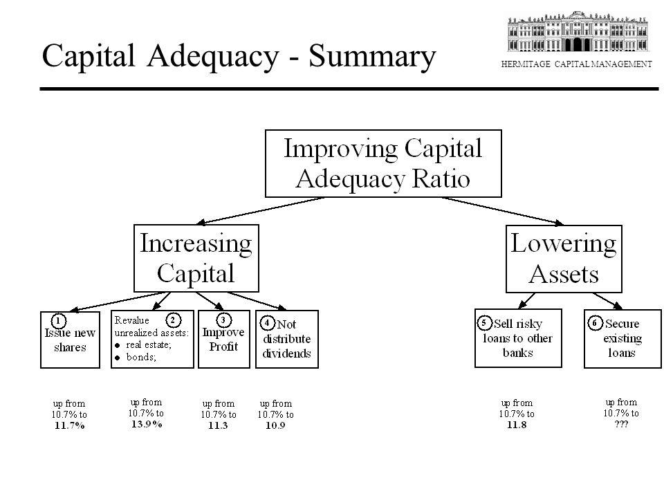 HERMITAGE CAPITAL MANAGEMENT Capital Adequacy - Summary