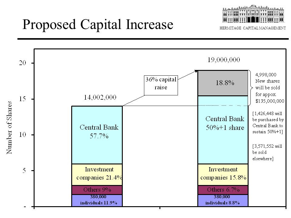 HERMITAGE CAPITAL MANAGEMENT Proposed Capital Increase