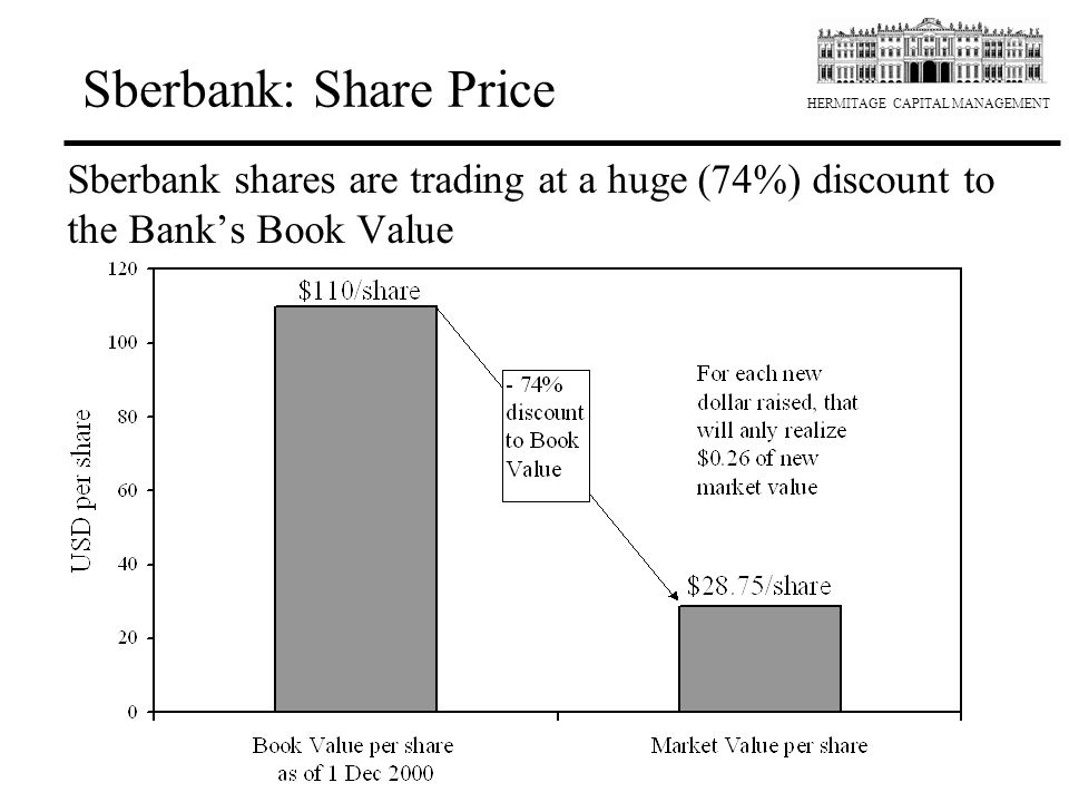 HERMITAGE CAPITAL MANAGEMENT Sberbank: Share Price Sberbank shares are trading at a huge (74%) discount to the Bank's Book Value