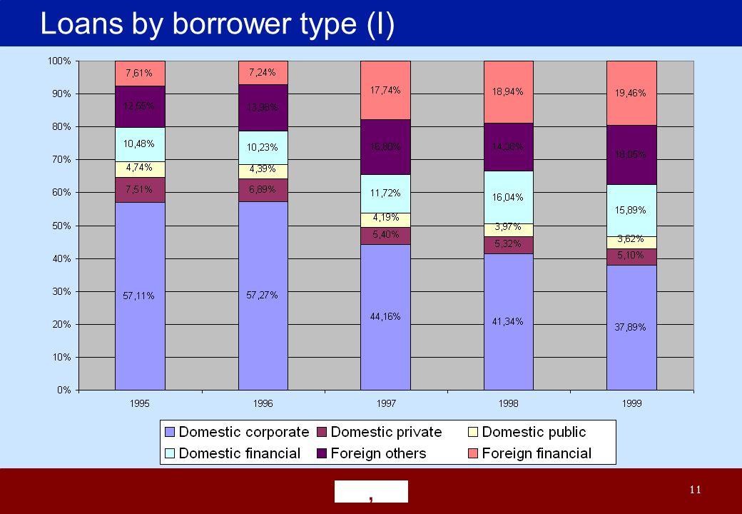 ' 11 Loans by borrower type (I)